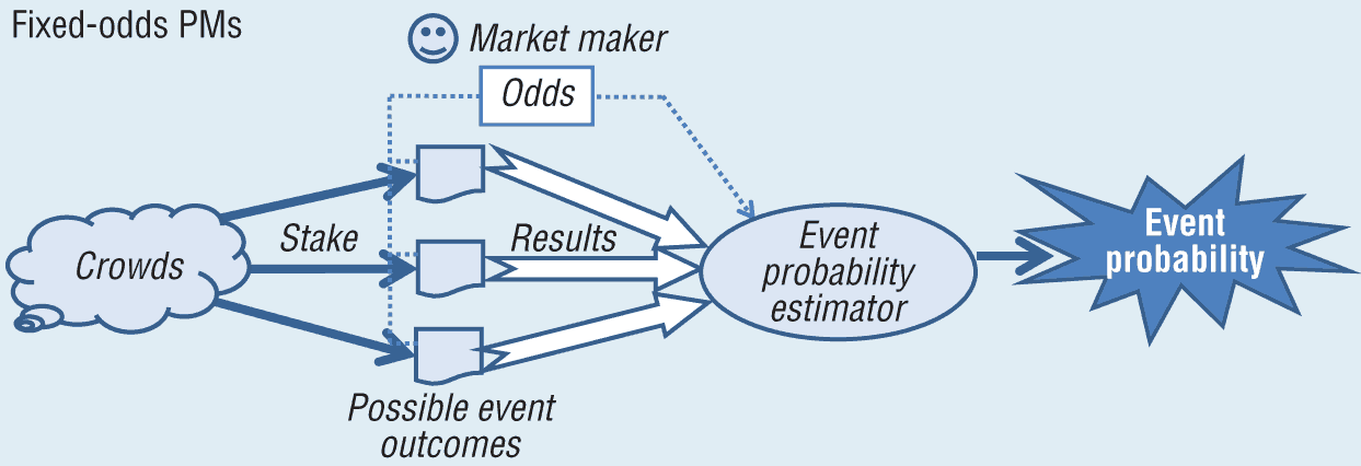 Image result for prediction markets